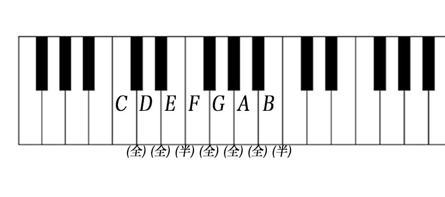ピアノ鍵盤2