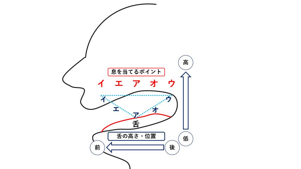 母音の発音