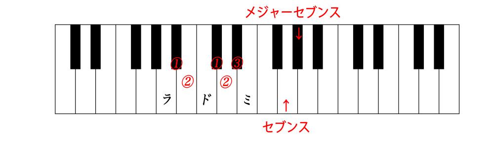 鍵盤コードセブンス