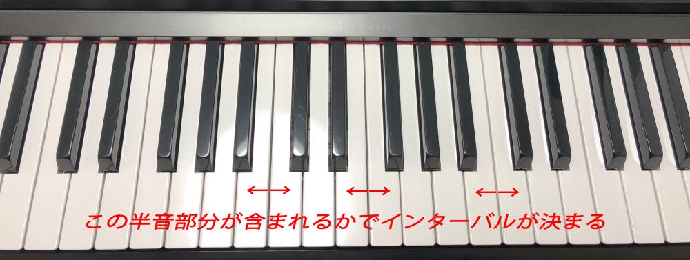 インターバル(半音)