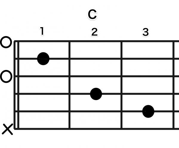 ギターで弾くCコード